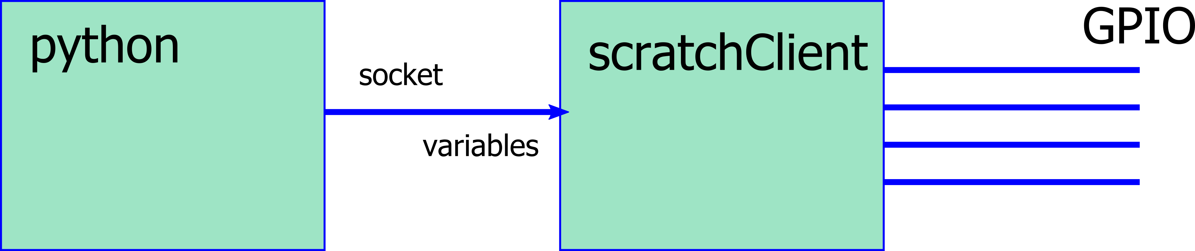 python_variables_scratchClient