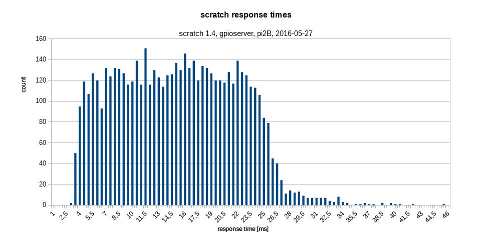 response_times