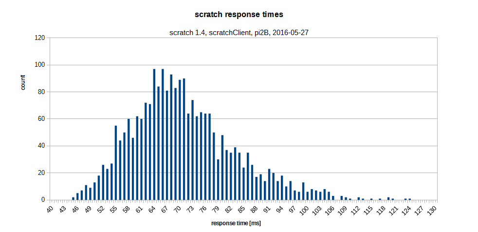 response_times_scratchClient