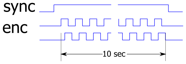 encoder_sync